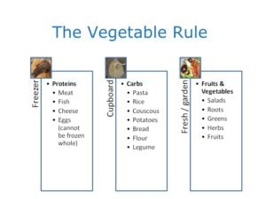 The vegetables rule