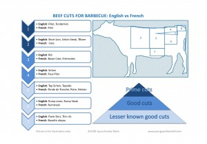 Beef cuts name English and French