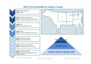 Beef cuts name English and Italian