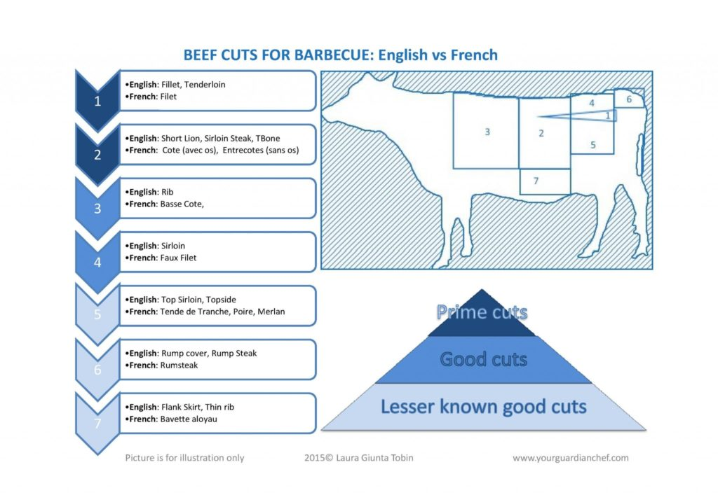 Beef cuts diagram for barbecue English vs French