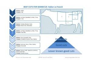 Beef cuts Italian & French