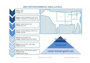 Beef cuts for barbecue Italian vs French