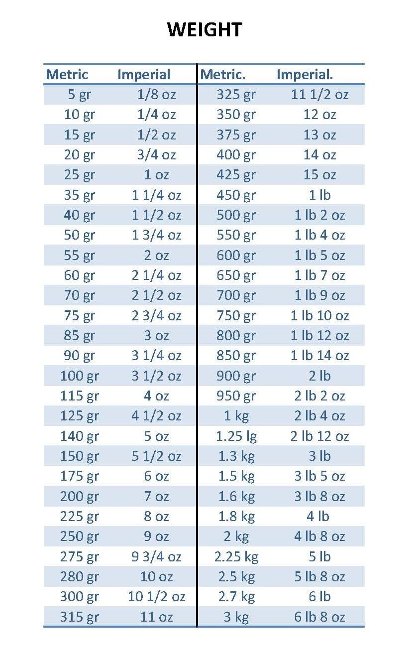 Measurement of weight chart