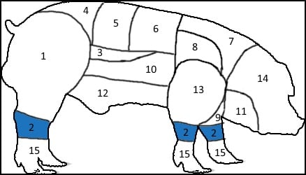 Pig chart 2