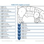 Pork Cuts english vs french