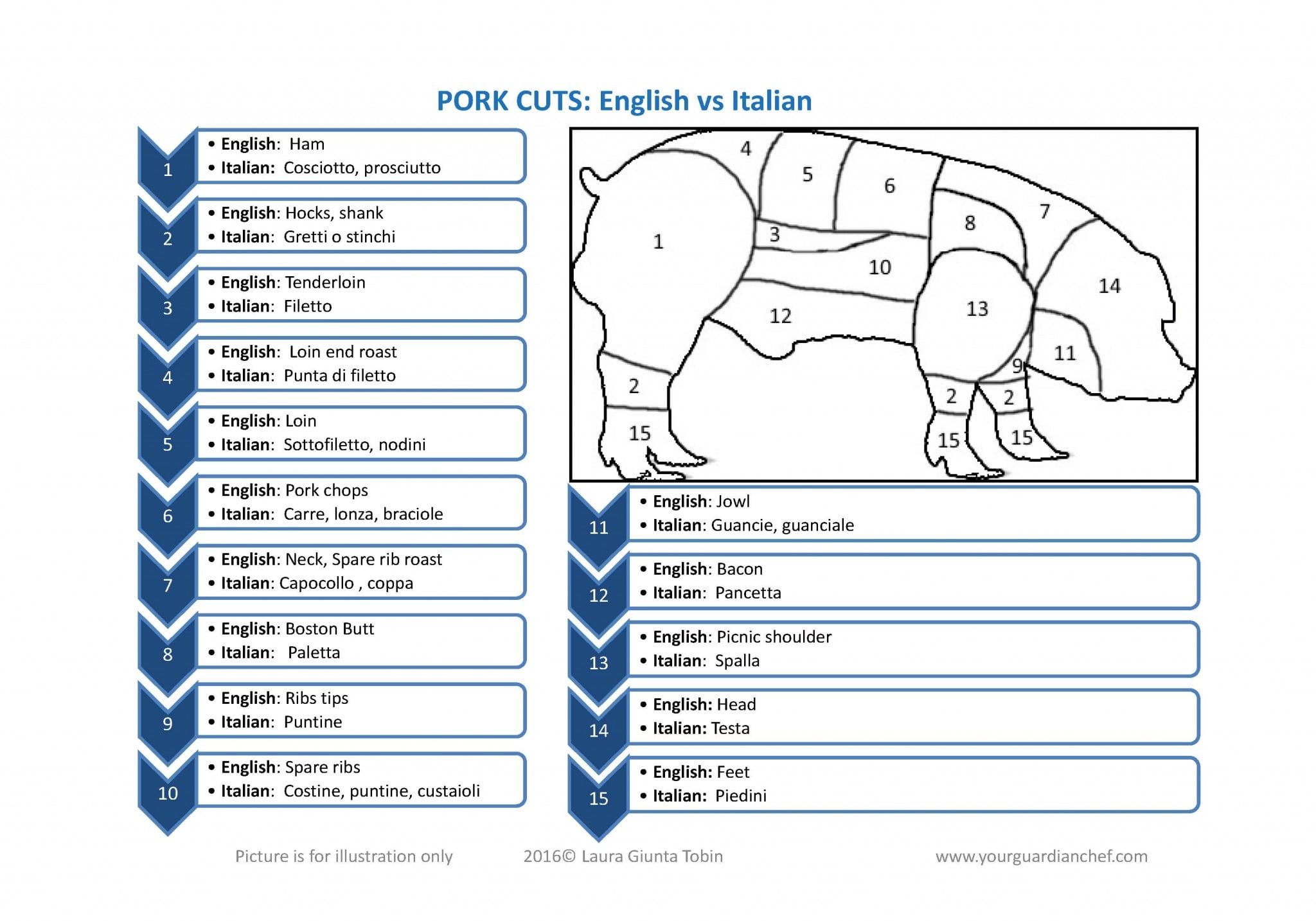Pork Cuts english vs italian