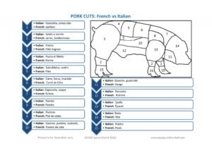 Pork Cuts french vs italian