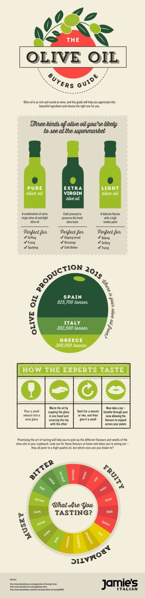 jamies-italian-olive-oil-buyers-guide