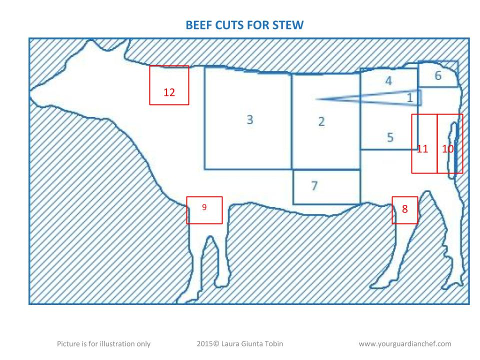 Beef cuts for stew chart
